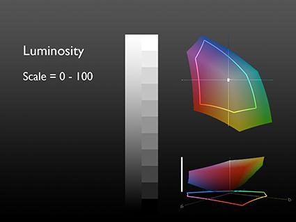 1_LuminosityGraph
