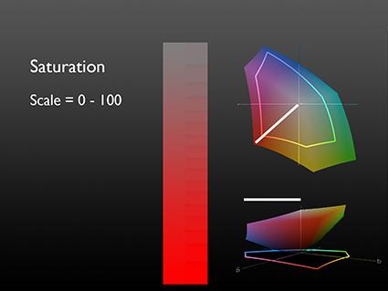 3_SaturationGraph